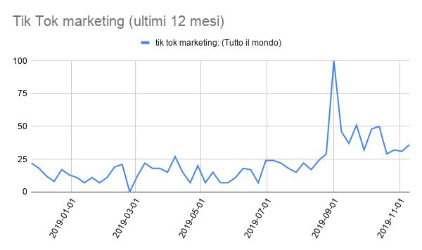 TikTok marketing Google