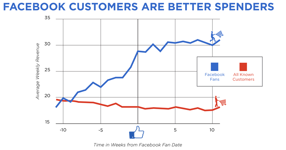 Facebook e Supermercati
