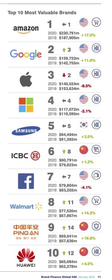 Brand Finance - Global 500