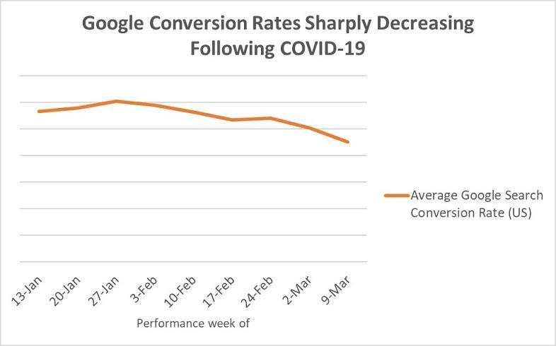 eCommerce e Coronavirus: Google Ads Conversion Rates