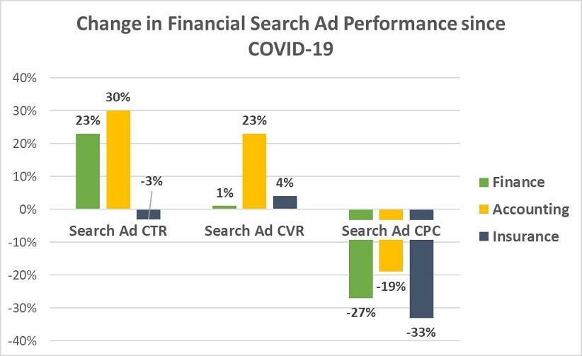 eCommerce e COVID-19: Google Ads results financial