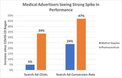eCommerce e Coronavirus, Google Ads - Results medical