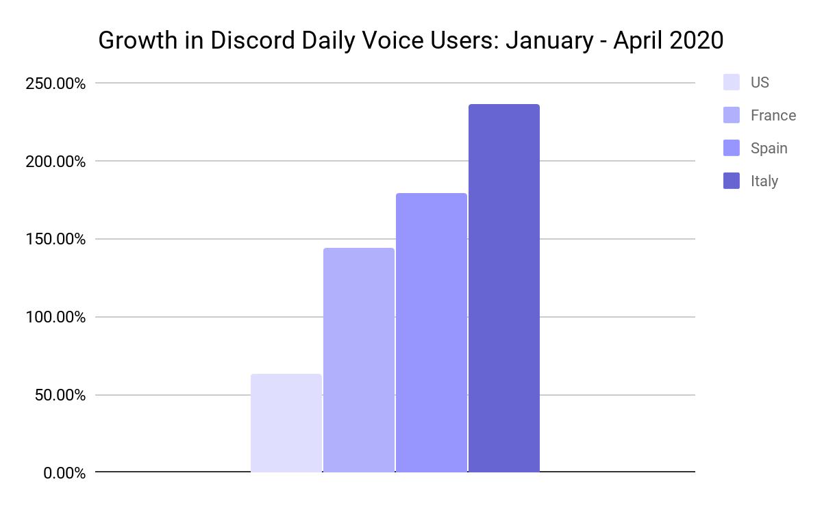 discord crescita utenti