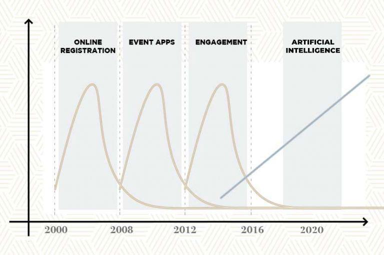 eventi e tecnologia