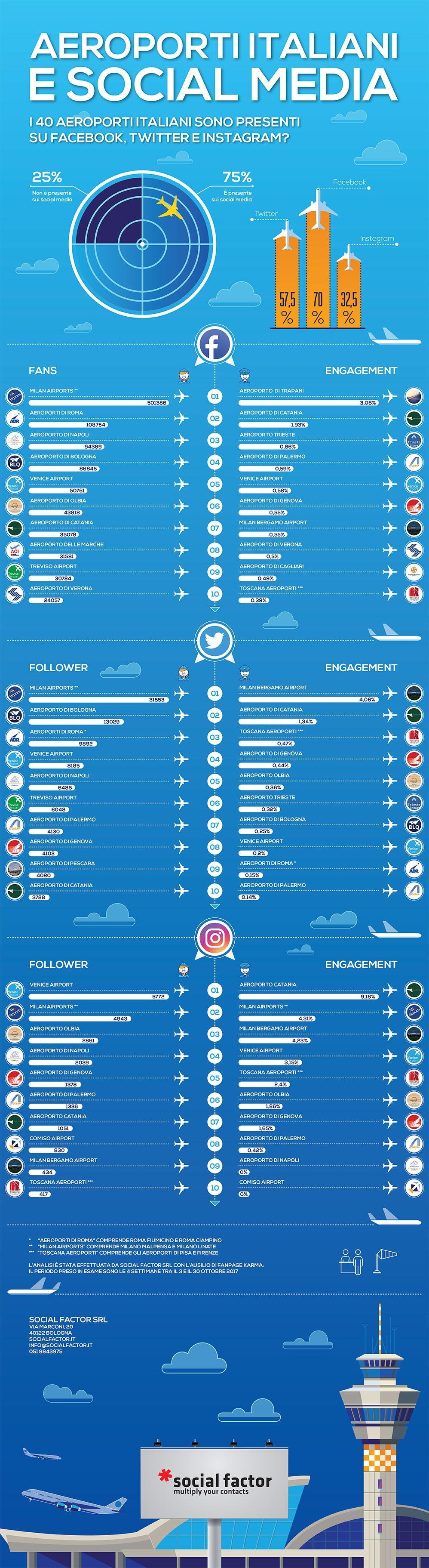 infografica aeroporti e social media