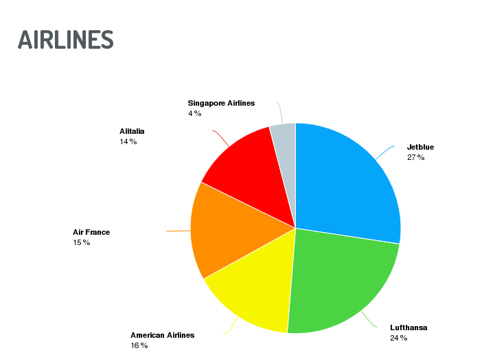 social media benchmark airlines