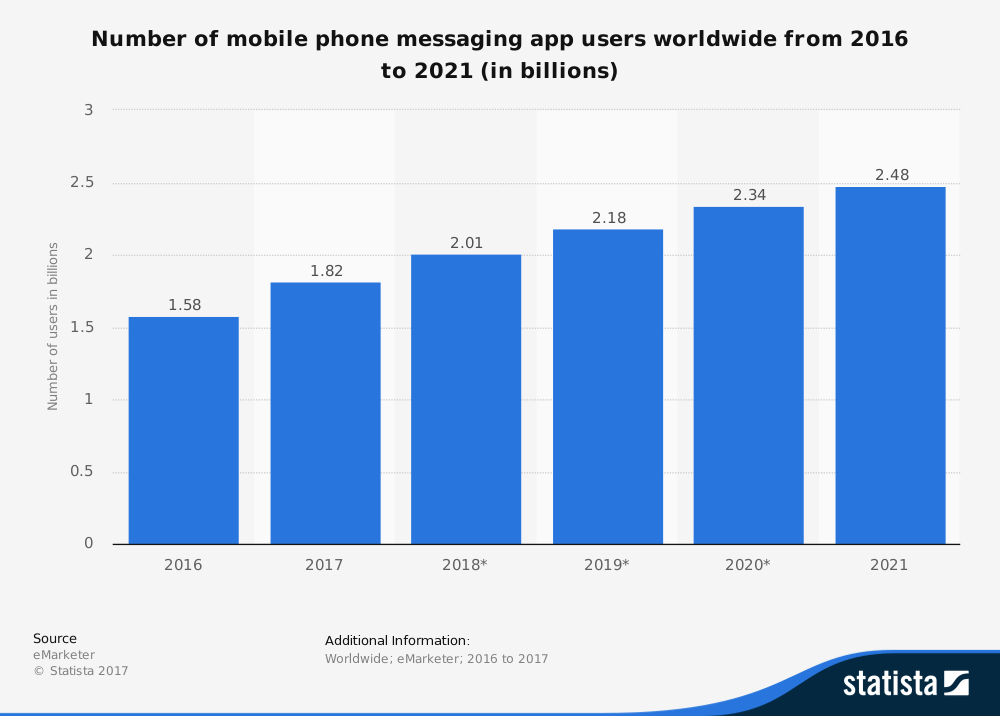 social_media_trend_messaging_app
