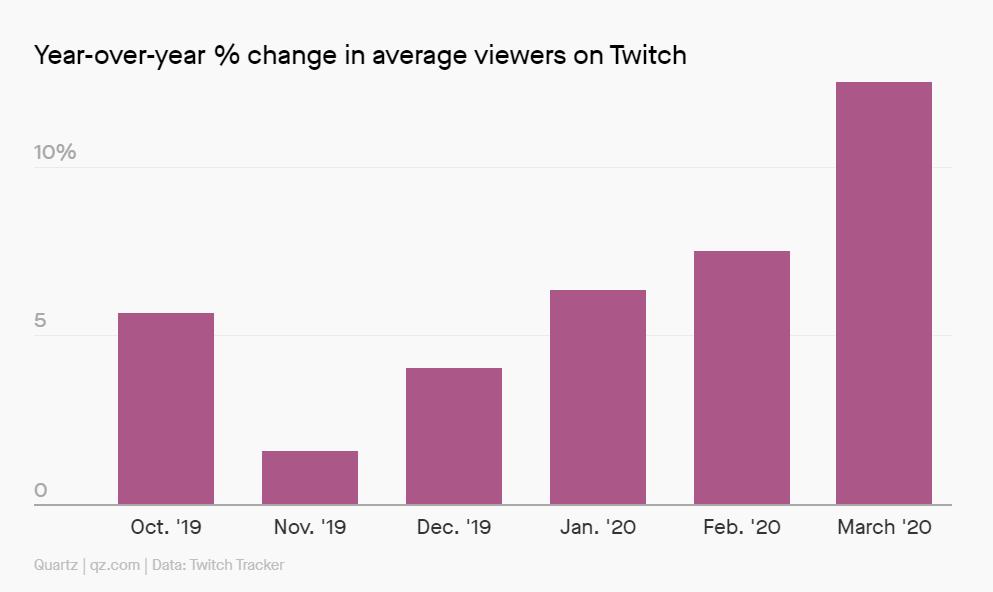 statistiche twitch